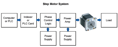 Stepper motor drives pdf for Stepper motor control system