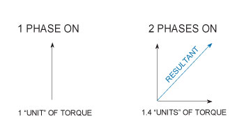 Stepper Motor Phase Torque Comparison