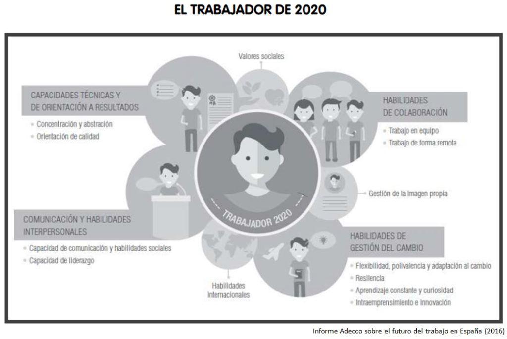 Competencias clave del trabajador 2020