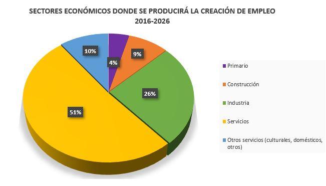 Creación de empleo por sectores económicos