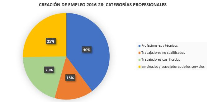 Creación de empleo 2016-2026 Categorías profesionales