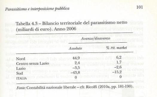 4-bilancio-territoriale-ricolfi