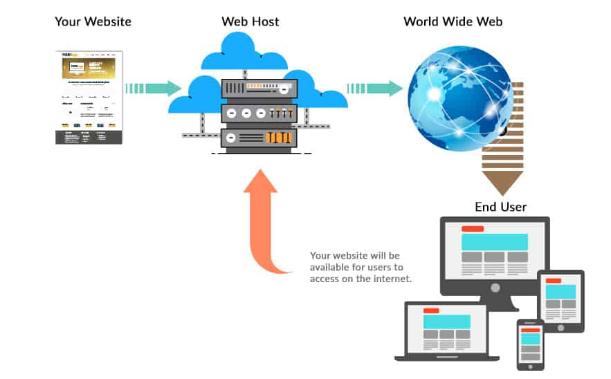 Che cos'è l'hosting Web