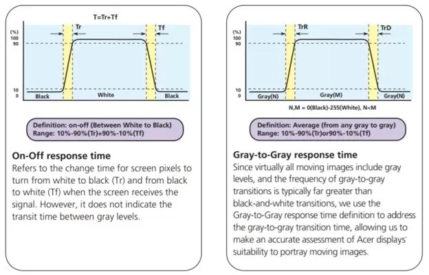 Orient Display: LCD Response Time Definition