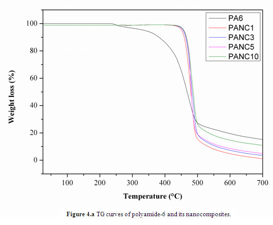 Synthesis of Polyamide-6/Montmorillonite Nanocomposites by