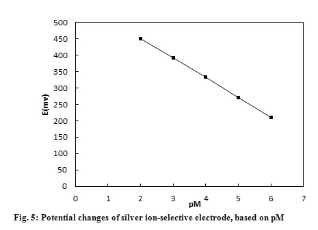 Design and Manufacture of Silver-Selective Electrode Based