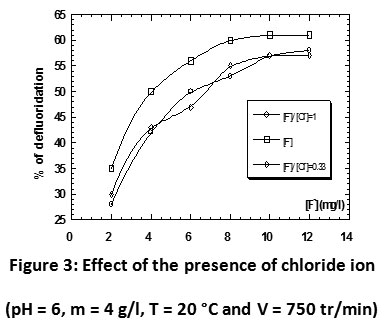 The influences of the presence of ions counter on the