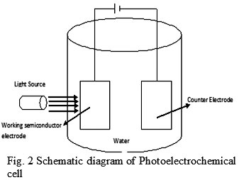 Photoelectrochemical splitting of water to produce a power