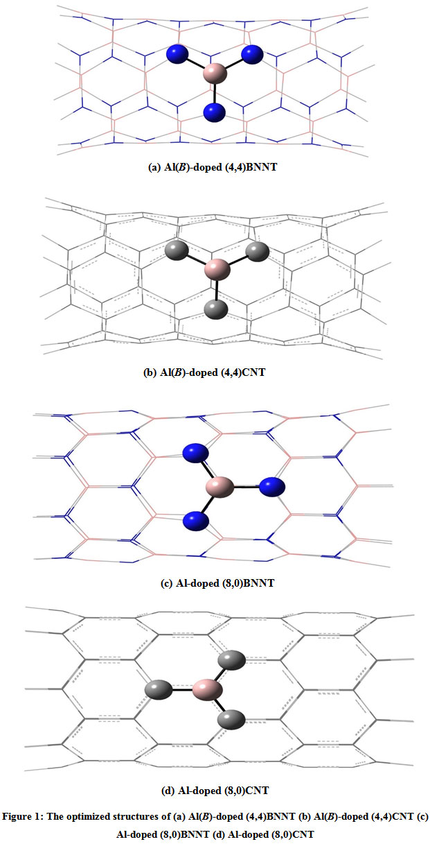 Doping Reaction of some Nanotubes with Aluminium Atom: A