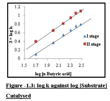 Kinetic Evaluation of Influence of Surfactant on Oxidation