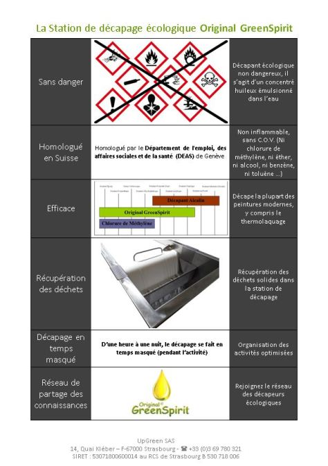 Plaquette d'information destinée aux clients Suisses. Le décpant écologique OriginalGreenSpirit est homologué pour le remplacement du décapant au chlorure de méthylène. Le décpant OriginalGreenSpirit est sans danger, sans COV et sans étiquettes.