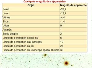 conf_magnitudes