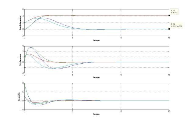 Grafico di confronto di un sistema pid