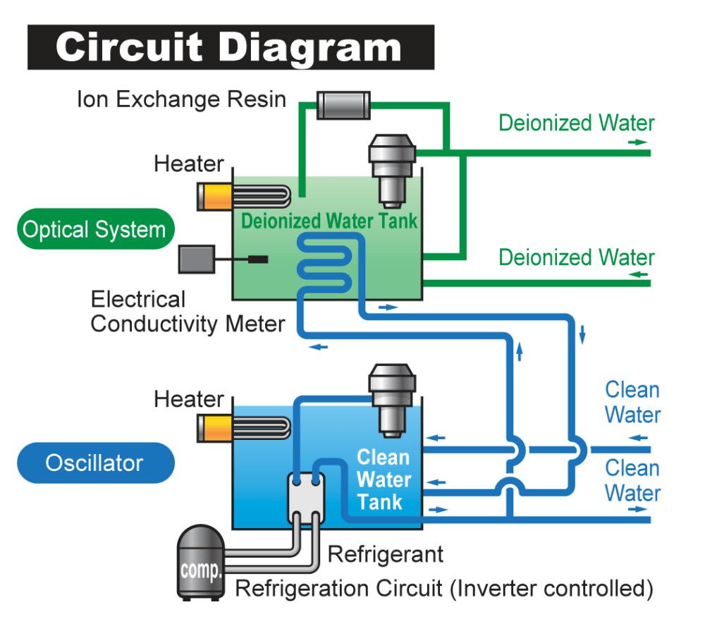 medium resolution of  for optimized refrigeration cycle operation and we ve made it easy to set the minimum pump speed eco operation achieved with three power sources
