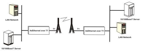 4 x Ethernet over T1 (IP over TDM)