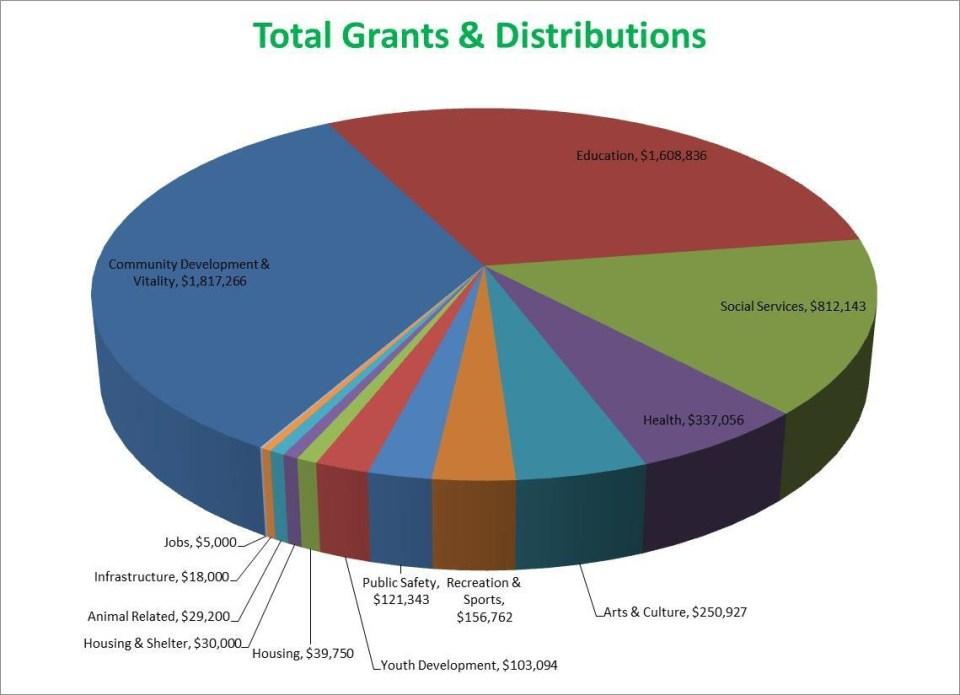 Copy Of Pie Chart 123114 1 Ottumwa Regional Legacy Foundation