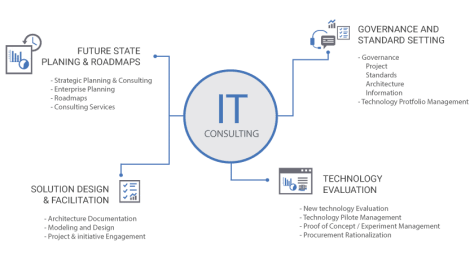 It_Consulting_graph