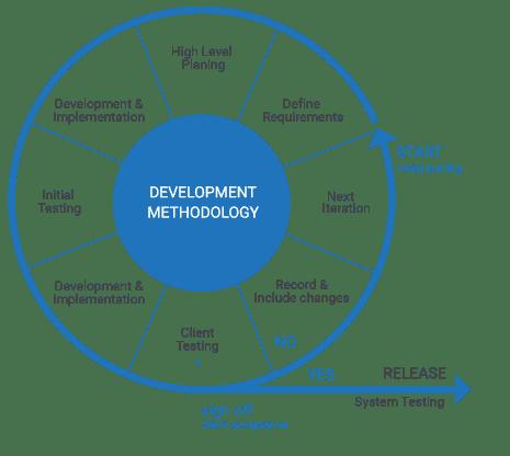 OrNsoft Methodology