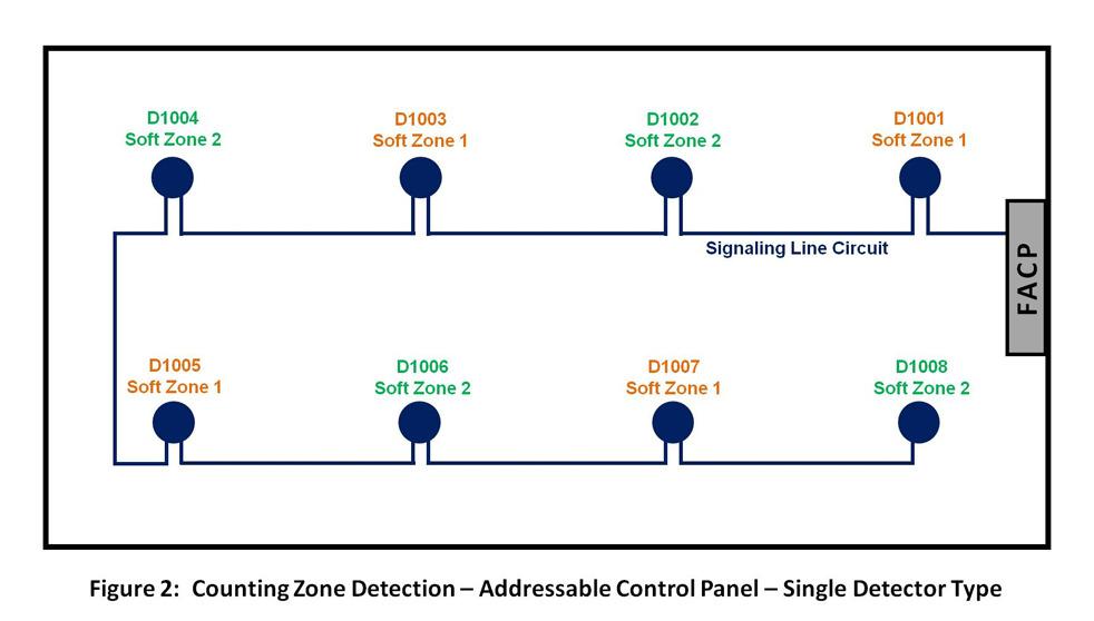 Wiring Diagram Fire Alarm Semi Addressable   Addressable Smoke Detector Wiring Diagram      Wiring Diagram
