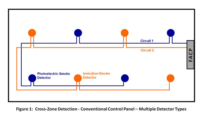 conventional fire alarm control panel wiring diagram batten holder free for you cross zone detection options suppression release wire