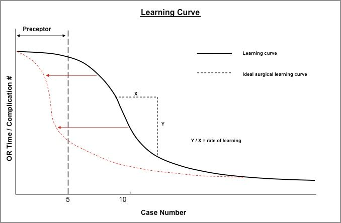 The Learning Curve and the Practicing Surgeon: Integrating