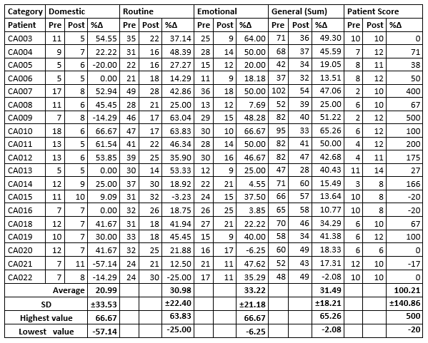 Table 2: Results. Sums of raw data for each patient in each category.