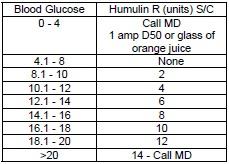 Blood sugar sliding scale images also rh slidingscalenachispot