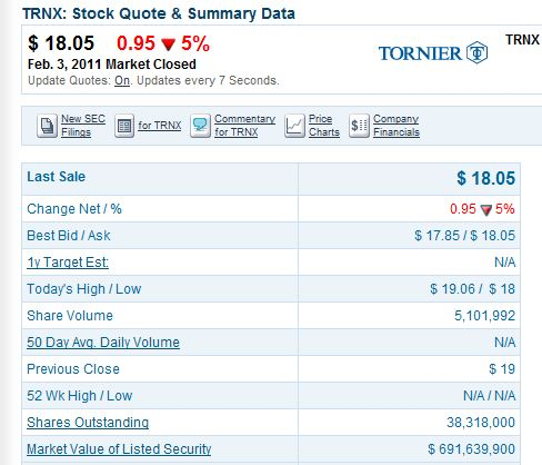Tornier Prices Initial Public Offering