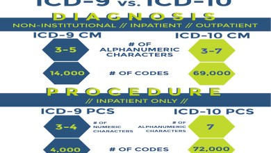 Photo of Press release: Deadline for ICD-10 allows health care industry ample time to prepare for change