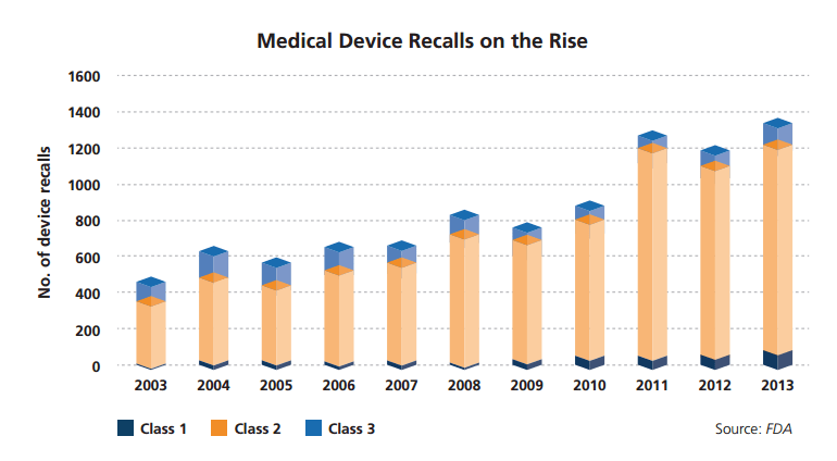 As recalls increase, hospitals should embrace medical device tracking