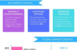 Global Surgical Navigation Systems Market to Witness Growth Through 2020, Owing to Popularity of Minimally Invasive Surgeries: Reports Technavio