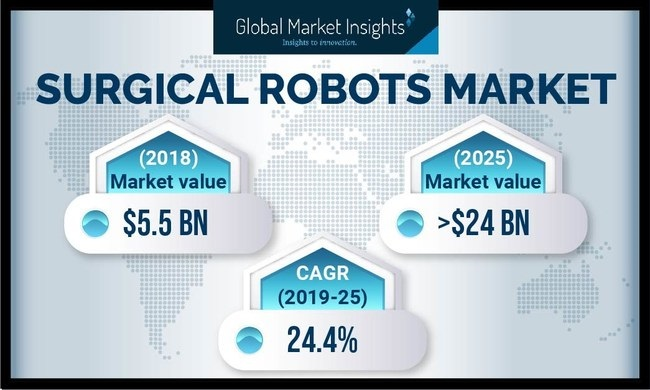 Surgical Robots Market by Components, Application, End-User and