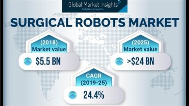 Photo of Surgical Robots Market by Components, Application, End-User and Region to 2025: Global Market Insights, Inc.