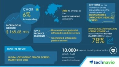 Photo of Global Orthopedic Pedicle Screws Market to Grow by USD 168.68 Million During 2019-2023 | Technavio