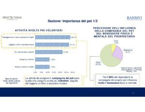 L'importanza della compagnia del pet – Fonte: Senior Italia Federanziani, Rapporto Over 65