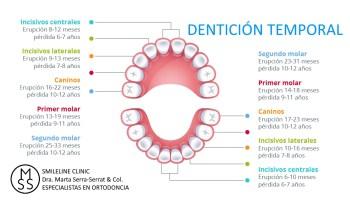 SMILELINE CLINIC - DRA.MARTA-SERRA-SERRAT - ESPECIALISTAS EN ORTODONCIA