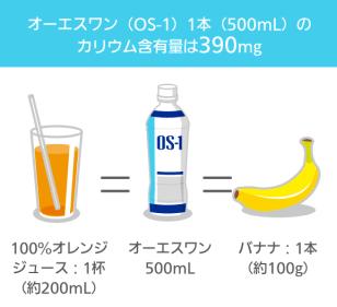 オーエスワン(OS-1)1本(500mL)のカリウム含有量は390mg 100%オレンジジュース:1杯(約180mL)=オーエスワン500mL=バナナ:1本(約100g)