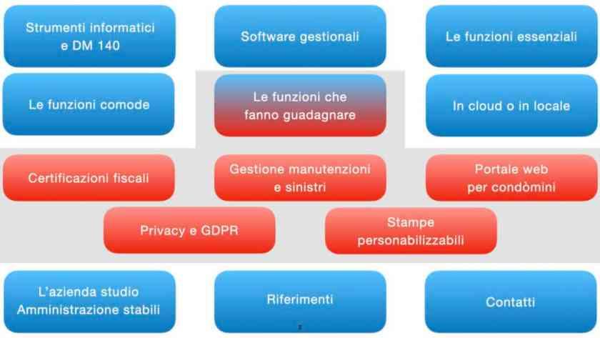 I vantaggi dei software gestionali per gli amministratori di stabili