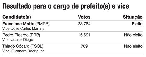 Resultado Eleições Saquarema 2012