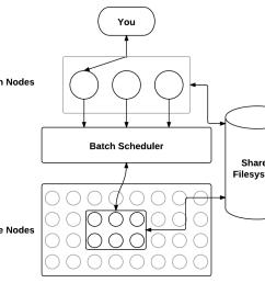 initial csulb hpc configuration [ 1035 x 800 Pixel ]
