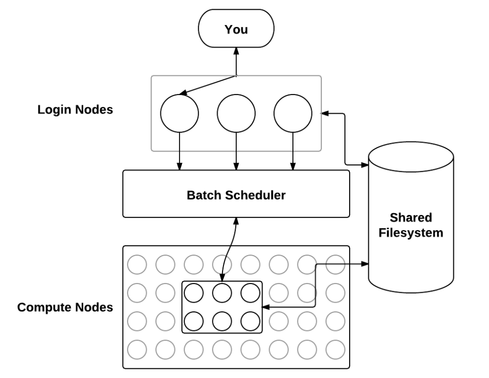 medium resolution of initial csulb hpc configuration