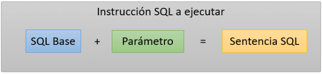 SQL injection - base