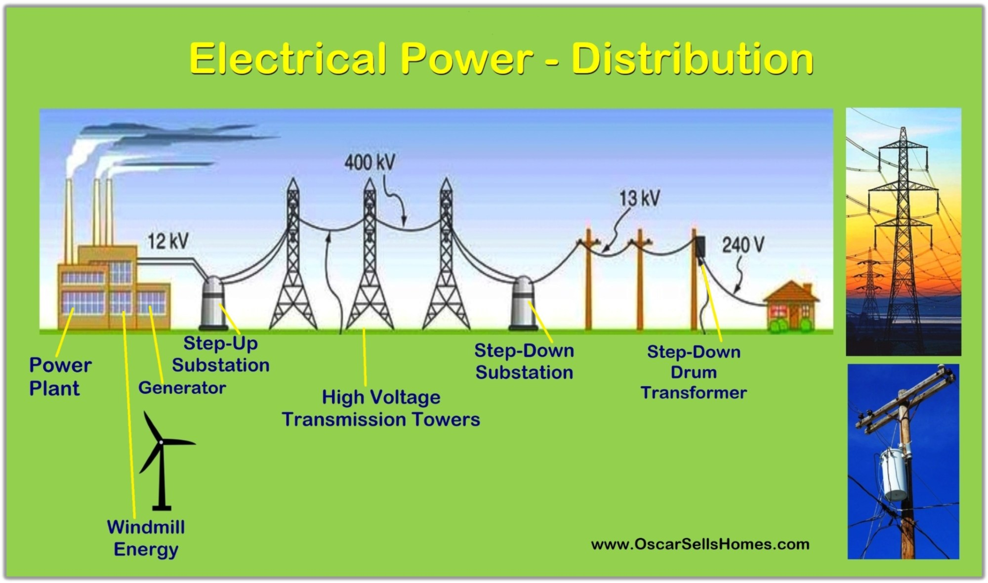 hight resolution of utility power distribution diagram