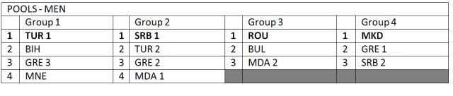 Raspored po grupama