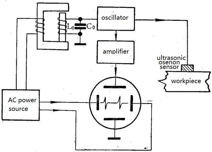 Ultrasonic Thickness Gauge Principle-ultrasonic sensor