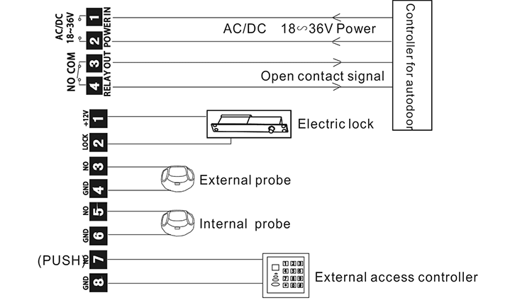 Remote Controller for entrance door systems (Type B)-Osent