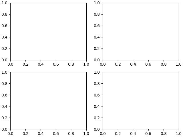 使用GRIDSPEC和其他功能自定義圖形布局 — Matplotlib 0+unknown 文檔