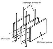 Electrostatic Precipitator Handbook, : books with free
