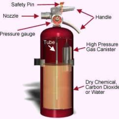 Labeled Ship Diagram Fender S1 Switch Wiring Portable Fire Extinguisher Oshacademy Free Online Training
