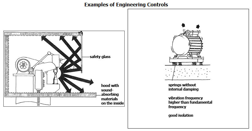 Physical Hazards and Industrial Hygiene